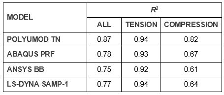 Table of coefficients of determination for each model for all load cases, tension, and compression.