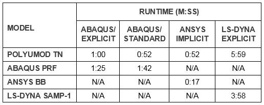 Table showing runtime for each model in each FE package.