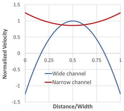 Electroosmotic Flow Pump Velocity Profiles in Channels