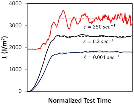 Impact Fracture Normalized Test Time
