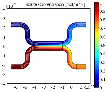 Microfluidic Mixer--Diffusion Solution