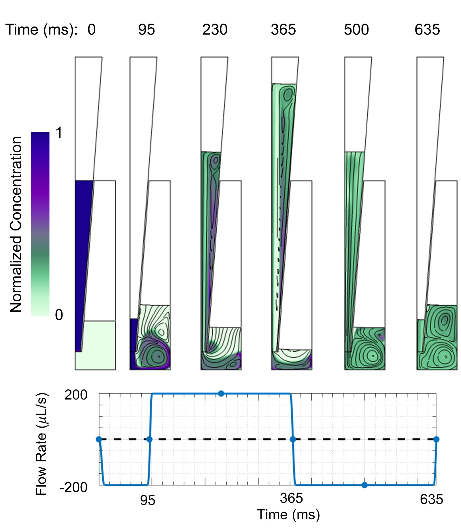 Mixture concentration (color) normalized by initial pipette concentration and streamlines
