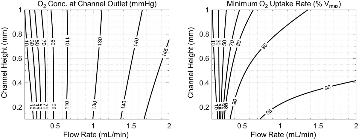 contours of average oxygen concentration at the channel outlet and contours of minimum oxygen uptake rate