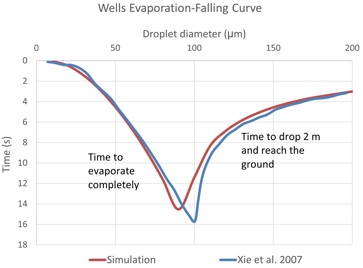Comparison of evaporation and falling time between simulation and literature