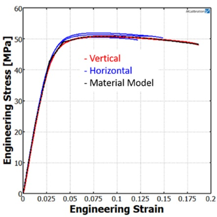 Strength of AM Parts Stress-Strain Curves
