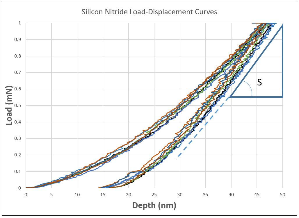 Thin Film Materials Properties Load vs displacement curves