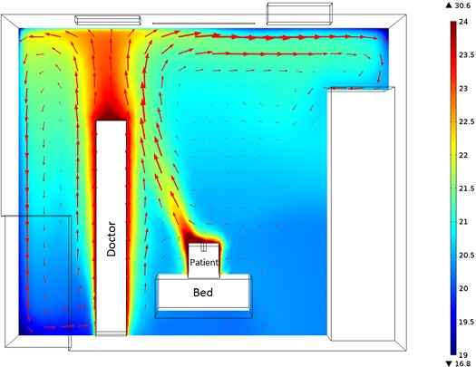 Ventilation__Temperature Distribution