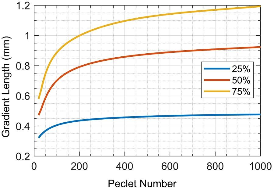 . Concentration gradient length vs. Peclet number