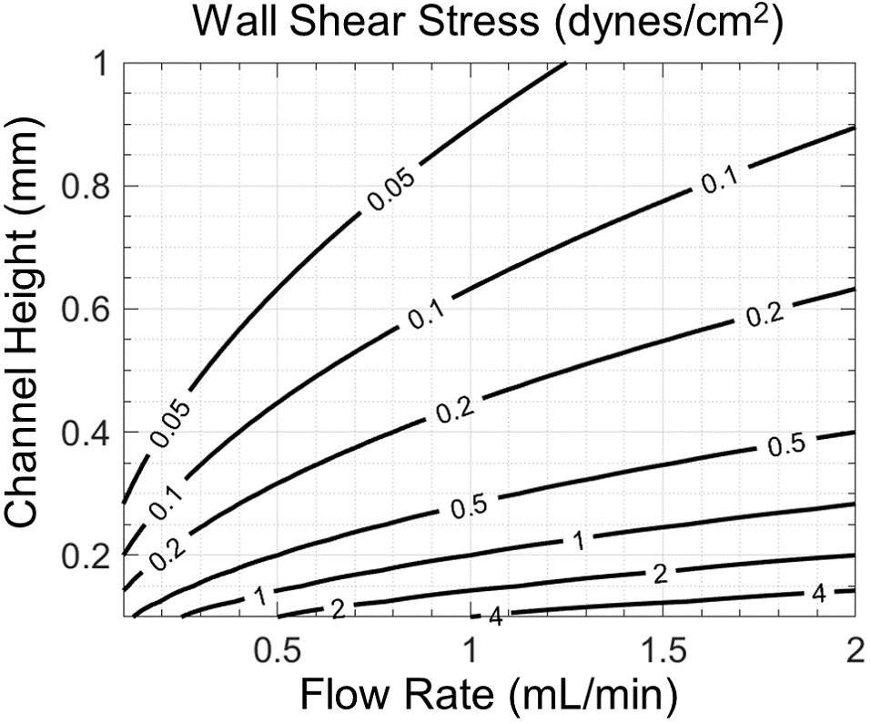 Contours of shear stress at the microchannel wall (cell monolayer)
