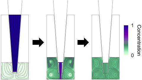 Reagent concentration and fluid streamlines in a microwell at sequential times during active mixing by repetitive pipetting.