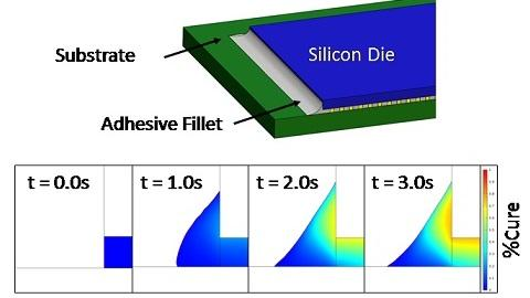 Multiphysics Model of Underfill Adhesive Flow and Cure