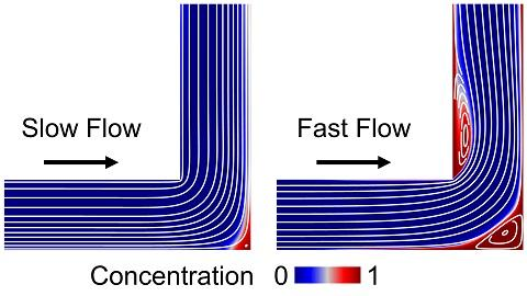 Carryover concentration relative to initial sample or reagent concentration and flow field streamlines